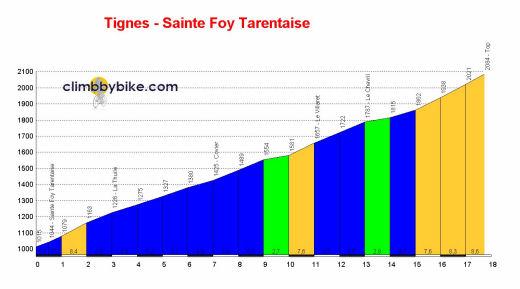 profile Tignes