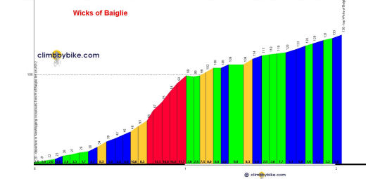 Profil Wicks of Baiglie