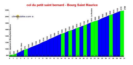 Col du petit saint bernard - Bourg saint maurice office du tourisme ...