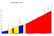 profil Alpe di Pampeago