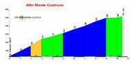 profile Alto Monte Castrove