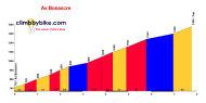 profile Ax Bonascre - Ax-3-Domaines