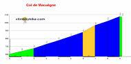 profile Col de Macu�gne