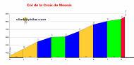profile Col de la Croix de Mounis