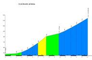 profile Col de Berentin