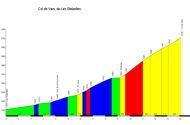 profile Col de Vars