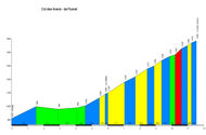profil Col des Aravis