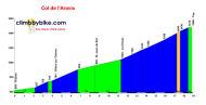 profile Col des Aravis