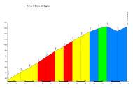 profile Col de la Biche