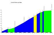 profile Col de la Perche