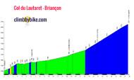 profile Col du Lautaret