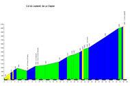 profil Col du Lautaret