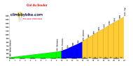 profile Col du Soulor