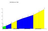 profile Colle di Santa Lucia