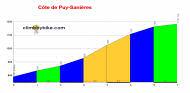 profile C�te de Puy-Sani�res