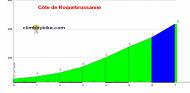 profile C�te de Roquebrussanne