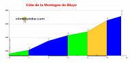 profile C�te de la Montagne de Bluye
