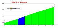 profile C�te de la Quintaine