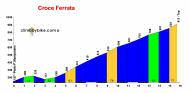 profile Croce Ferrata