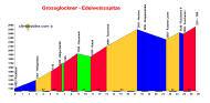 profil Grossglockner - Edelweissspitze