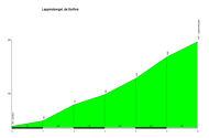 profile Lappmoberget
