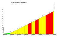 profile Le Mont du Chat