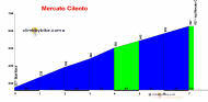 profile Mercato Cilento