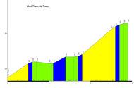 perfil Mont Theux