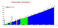 profile Montevergine