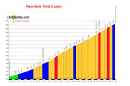 profil Passo Gavia