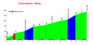 perfil Passo Aprica