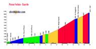 profile Passo Fedaia