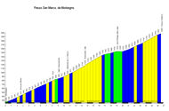 profil Passo San Marco