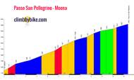profil Passo San Pellegrino