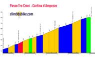 profile Passo Tre Croci