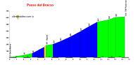 profile Passo del Bracco