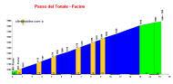 profile Passo del Tonale