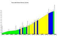 profile Passo della Nufenen (Nufenenpass)