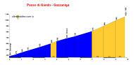 profile Passo di Ganda