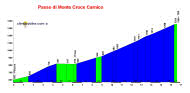 profil Passo di Monte Croce Carnico