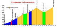 profile Peyragudes (via Peyresourde)