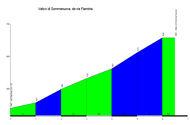 profile Valico di Somma Nuova